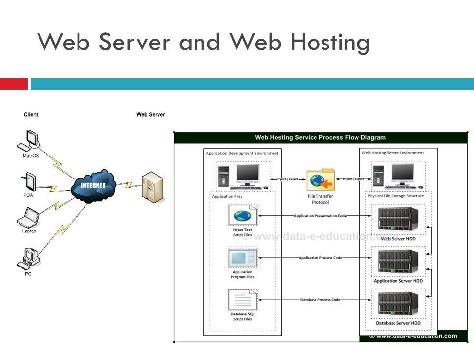Web Server and Web Hosting
