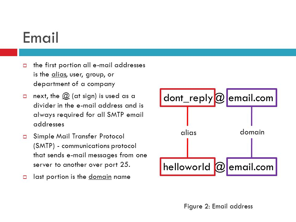 Email  the first portion all e-mail addresses is the alias, user, group, or department of a company  next, the @ (at sign) is used as a divider in the e-mail address and is always required for all SMTP email addresses  Simple Mail Transfer Protocol (SMTP) - communications protocol that sends e-mail messages from one server to another over port 25.