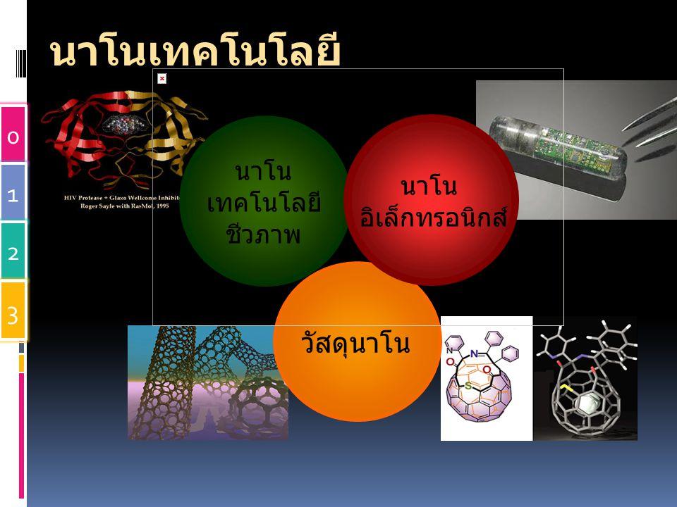 นาโน เทคโนโลยี ชีวภาพ วัสดุนาโน นาโน อิเล็กทรอนิกส์ นาโนเทคโนโลยี 0 1 2 3