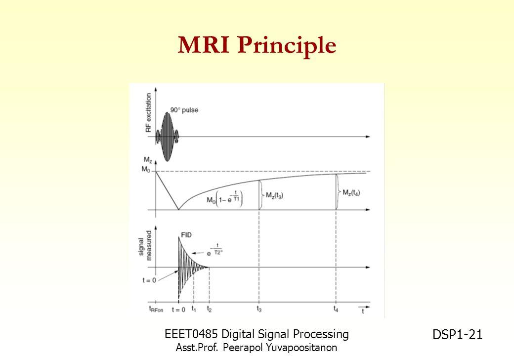 EEET0485 Digital Signal Processing Asst.Prof. Peerapol Yuvapoositanon DSP1-21 MRI Principle