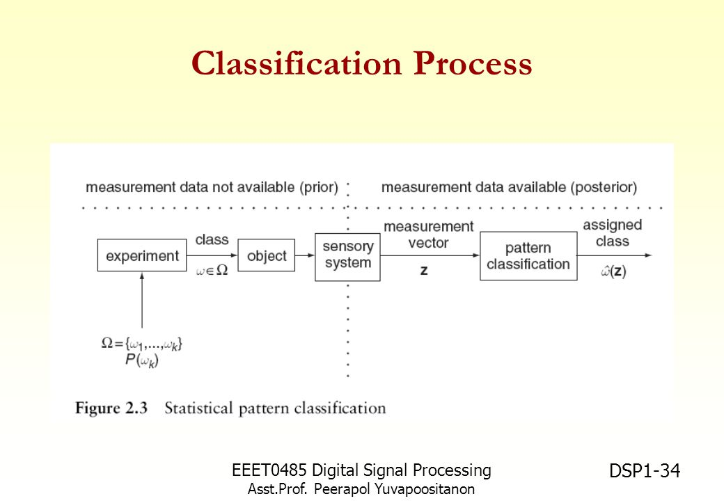 EEET0485 Digital Signal Processing Asst.Prof. Peerapol Yuvapoositanon DSP1-34 Classification Process