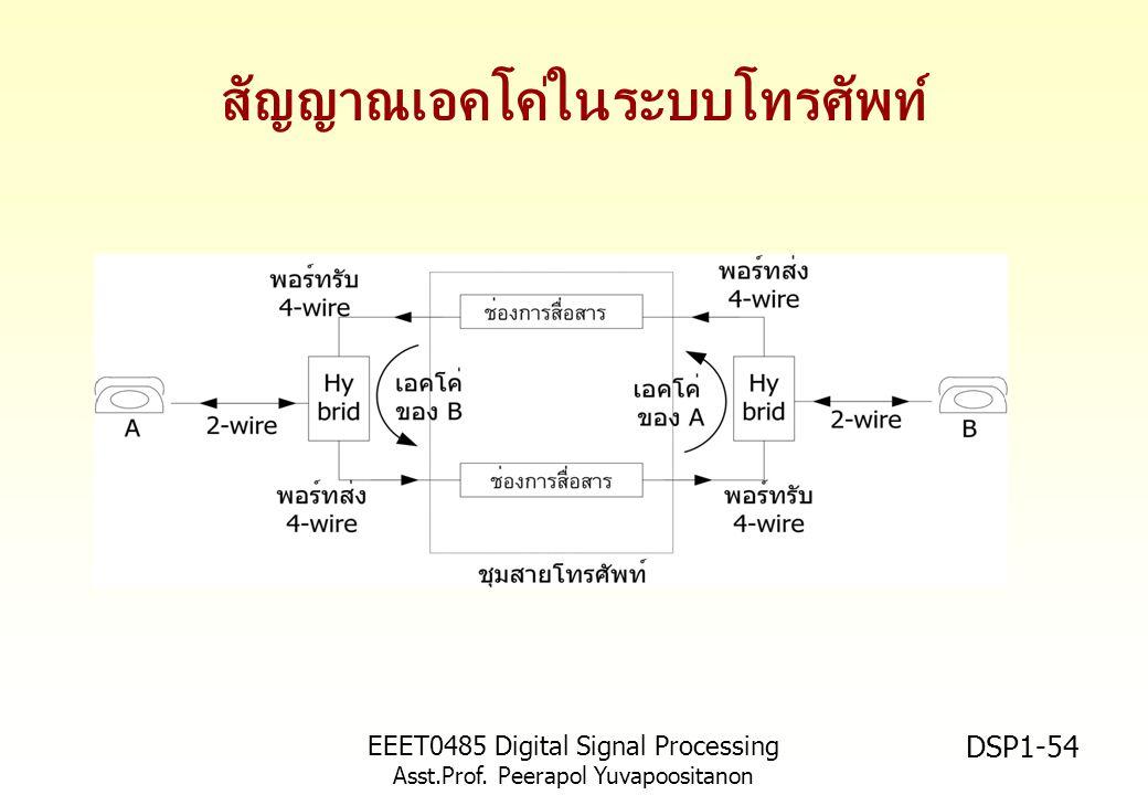 EEET0485 Digital Signal Processing Asst.Prof. Peerapol Yuvapoositanon DSP1-54 สัญญาณเอคโค่ในระบบโทรศัพท์