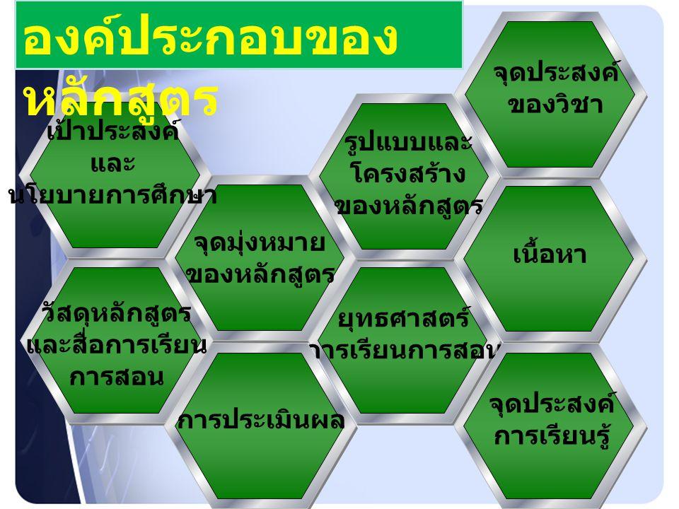 จุดมุ่งหมาย ของหลักสูตร วัสดุหลักสูตร และสื่อการเรียน การสอน ยุทธศาสตร์ การเรียนการสอน การประเมินผล รูปแบบและ โครงสร้าง ของหลักสูตร เป้าประสงค์ และ นโยบายการศึกษา เนื้อหา จุดประสงค์ ของวิชา จุดประสงค์ การเรียนรู้ องค์ประกอบของ หลักสูตร