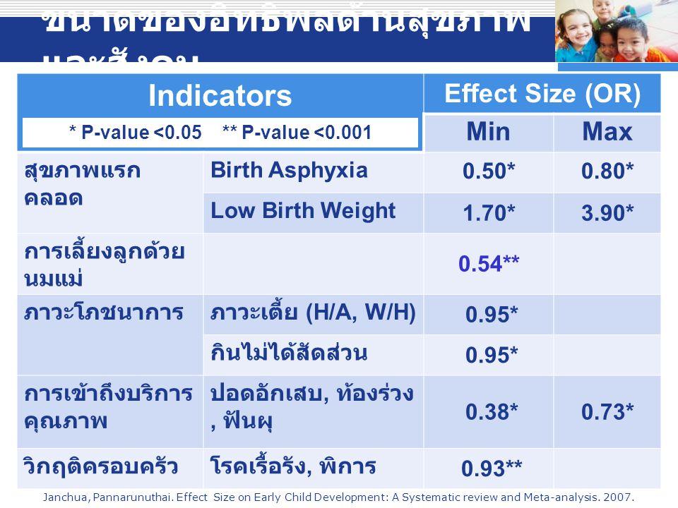 ขนาดของอิทธิพลด้านสุขภาพ และสังคม Indicators Effect Size (OR) MinMax สุขภาพแรก คลอด Birth Asphyxia 0.50*0.80* Low Birth Weight 1.70*3.90* การเลี้ยงลูกด้วย นมแม่ 0.54** ภาวะโภชนาการภาวะเตี้ย (H/A, W/H) 0.95* กินไม่ได้สัดส่วน 0.95* การเข้าถึงบริการ คุณภาพ ปอดอักเสบ, ท้องร่วง, ฟันผุ 0.38*0.73* วิกฤติครอบครัวโรคเรื้อรัง, พิการ 0.93** Company LOGO Janchua, Pannarunuthai.