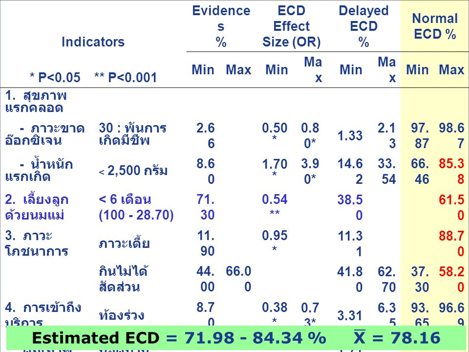 5 Indicators Evidence s % ECD Effect Size (OR) Delayed ECD % Normal ECD % * P<0.05 ** P<0.001 MinMaxMin Ma x Min Ma x MinMax 1. สุขภาพ แรกคลอด - ภาวะข