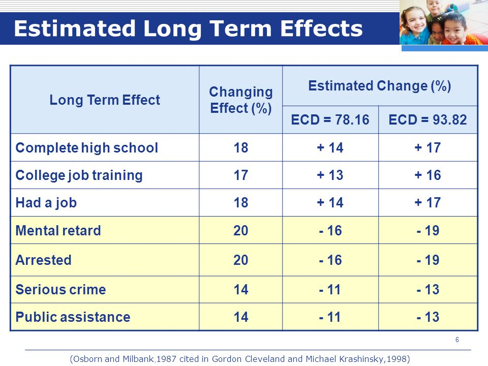 6 Estimated Long Term Effects Long Term Effect Changing Effect (%) Estimated Change (%) ECD = 78.16ECD = 93.82 Complete high school18+ 14+ 17 College