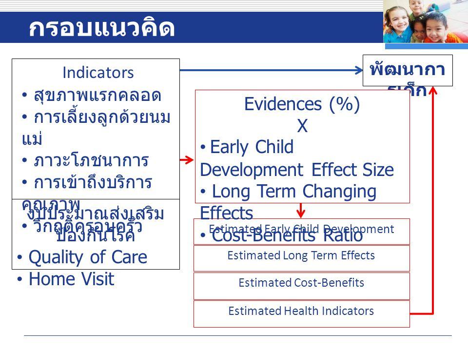 Company LOGO กรอบแนวคิด Estimated Early Child Development Estimated Long Term Effects Estimated Cost-Benefits พัฒนากา รเด็ก งบประมาณส่งเสริม ป้องกันโรค Quality of Care Home Visit Indicators สุขภาพแรกคลอด การเลี้ยงลูกด้วยนม แม่ ภาวะโภชนาการ การเข้าถึงบริการ คุณภาพ วิกฤติครอบครัว Evidences (%) X Early Child Development Effect Size Long Term Changing Effects Cost-Benefits Ratio Estimated Health Indicators