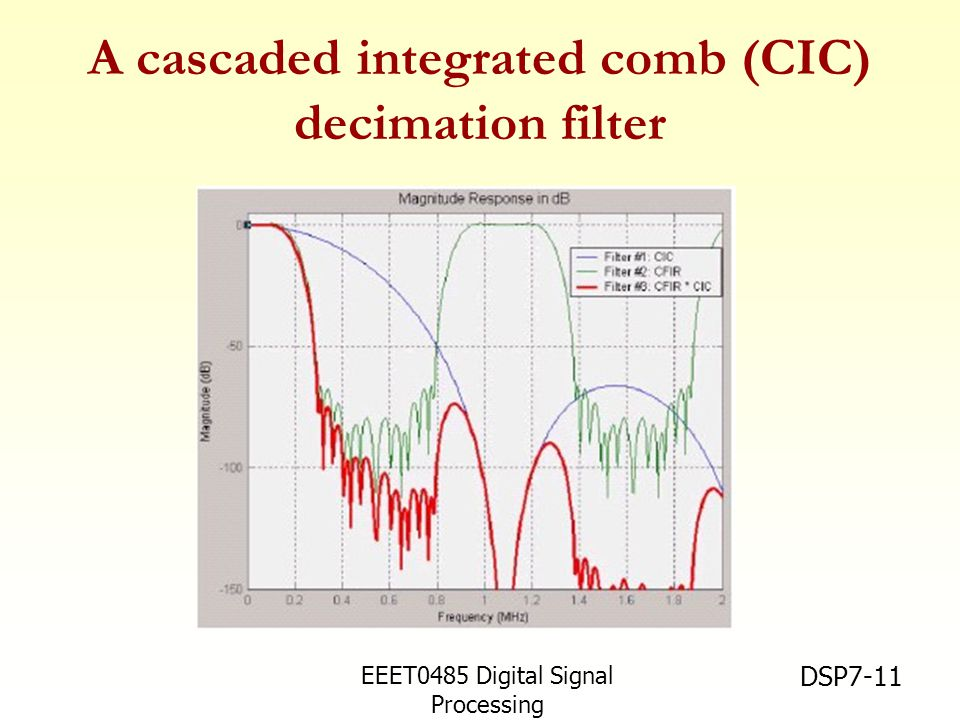 EEET0485 Digital Signal Processing Asst.Prof. Peerapol Yuvapoositanon DSP7-11 A cascaded integrated comb (CIC) decimation filter