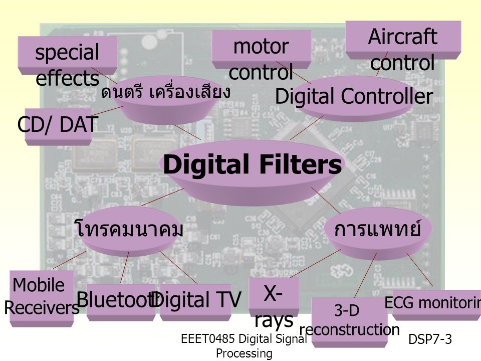 EEET0485 Digital Signal Processing Asst.Prof. Peerapol Yuvapoositanon DSP7-3 Digital Filters โทรคมนาคม Digital Controller การแพทย์ Bluetooth Mobile Re