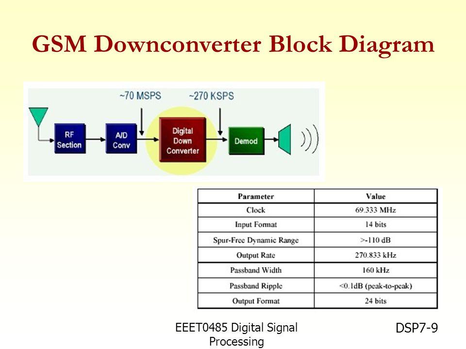 EEET0485 Digital Signal Processing Asst.Prof. Peerapol Yuvapoositanon DSP7-9 GSM Downconverter Block Diagram