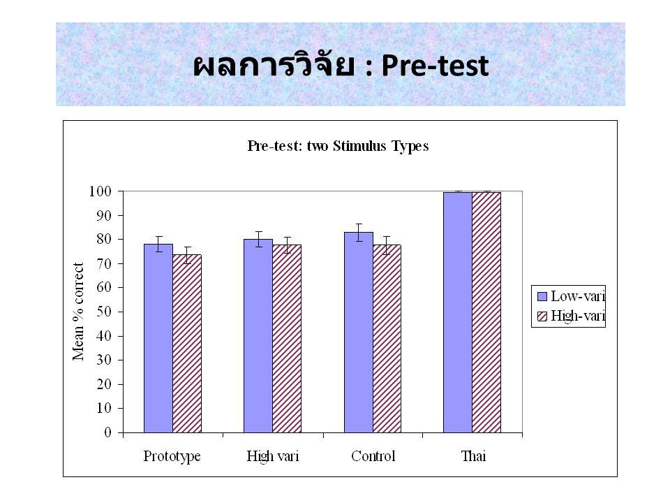 วิธีวิจัย ขั้นตอนการวิจัย 1.Pre-test 2. Training ( 3 วัน ) 3.
