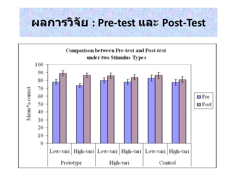 ผลการวิจัย : Pre-test