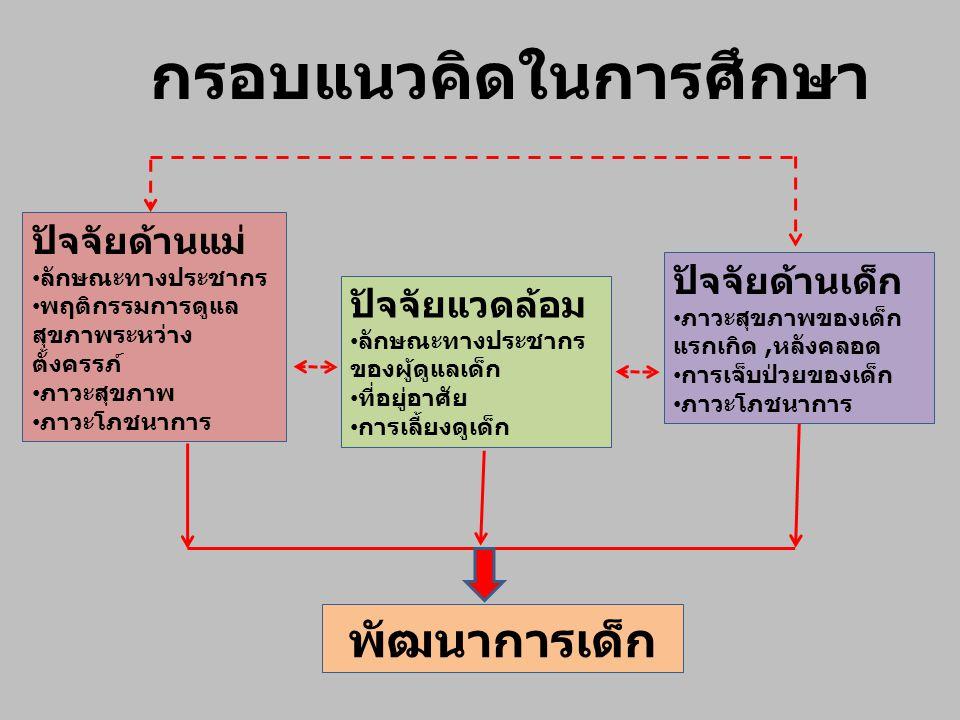นิยามศัพท์ พัฒนาการ การเปลี่ยนแปลงความสามารถในการทำหน้าที่ (Function) และวุฒิภาวะ (maturation) ของอวัยวะ ระบบต่าง ๆ พฤติกรรมต่าง ๆ ที่แสดงถึงความก้าวหน้าตามลำดับ ทั้ง 4 ด้าน คือ - ด้านกล้ามเนื้อมัดใหญ่ - ด้านภาษา - ด้านกล้ามเนื้อมัดเล็ก - ด้านสังคม และการช่วยเหลือตัวเอง