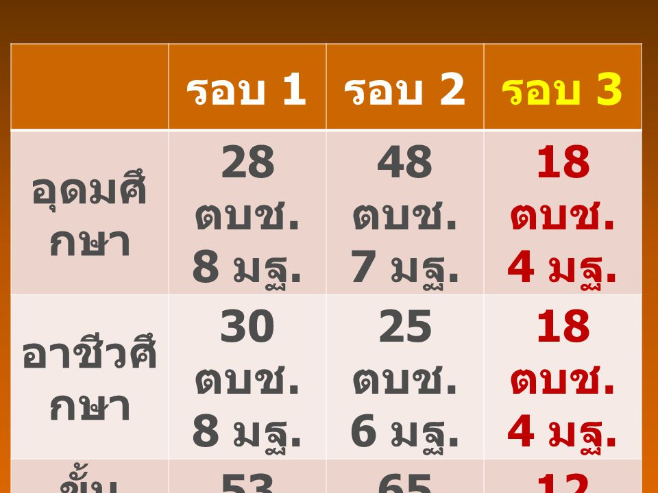 รอบ 1 รอบ 2 รอบ 3 อุดมศึ กษา 28 ตบช. 8 มฐ. 48 ตบช. 7 มฐ. 18 ตบช. 4 มฐ. อาชีวศึ กษา 30 ตบช. 8 มฐ. 25 ตบช. 6 มฐ. 18 ตบช. 4 มฐ. ขั้น พื้นฐา น 53 ตบช. 14