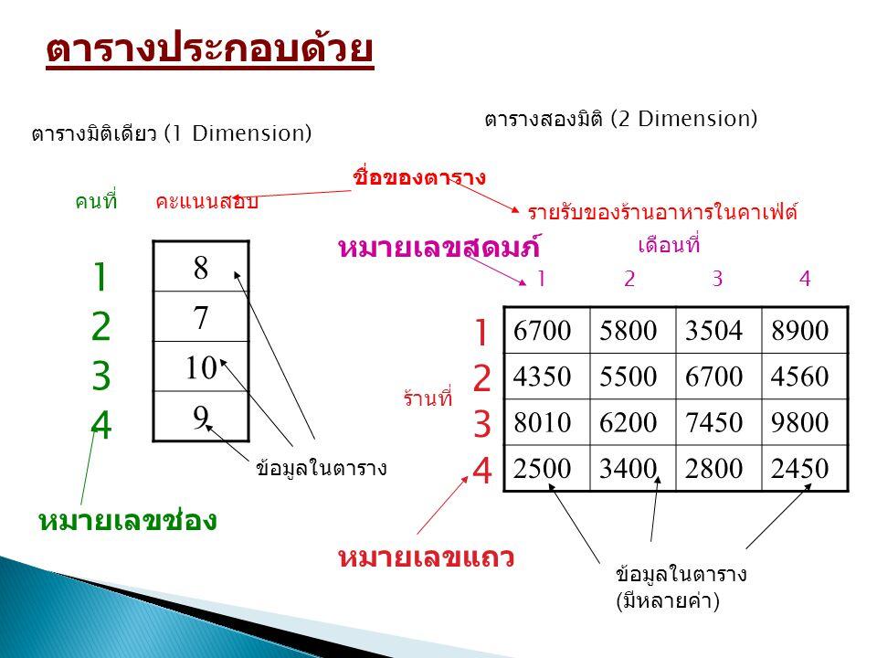 Array 1 มิติ เทียบได้กับตารางที่มีแถวเดียวหรือ column เดียว ( ตารางมิติเดียว ) 10085649281 Score 1 2 3 4 5 ชื่อของ Array Index ( หมายเลขช่อง ) เวลาเราจะอ้างถึงข้อมูลใน Array 1 มิติ เราจะต้องบอก ชื่อของ Array และหมายเลขช่องเช่น score ช่องที่ 1 มีค่า 100 Score หมายเลข 1 มีค่า 100 Score หมายเลข 3 มีค่า 64 ข้อมูล 1 ช่องเรียกว่า 1 element