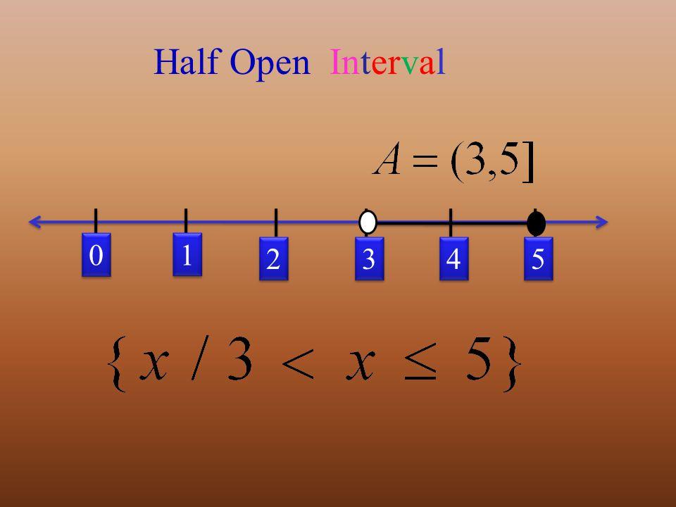 0 0 5 5 1 1 3 3 4 4 2 2 Half Open Interval