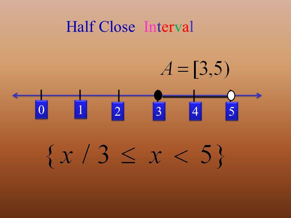 0 0 5 5 1 1 3 3 4 4 2 2 Half Close Interval