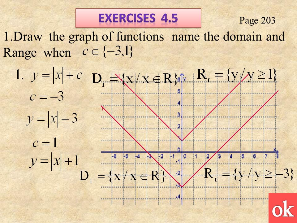Page Draw the graph of functions name the domain and Range when