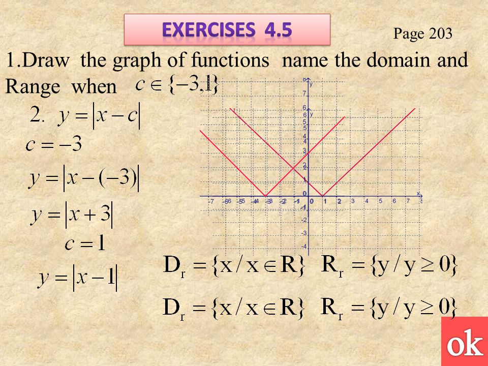 Page 203 1.Draw the graph of functions name the domain and Range when