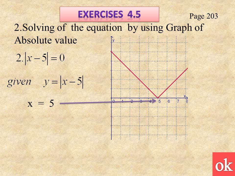 Page 203 2.Solving of the equation by using Graph of Absolute value x = 5