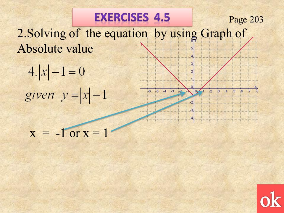 Page Solving of the equation by using Graph of Absolute value x = -1 or x = 1