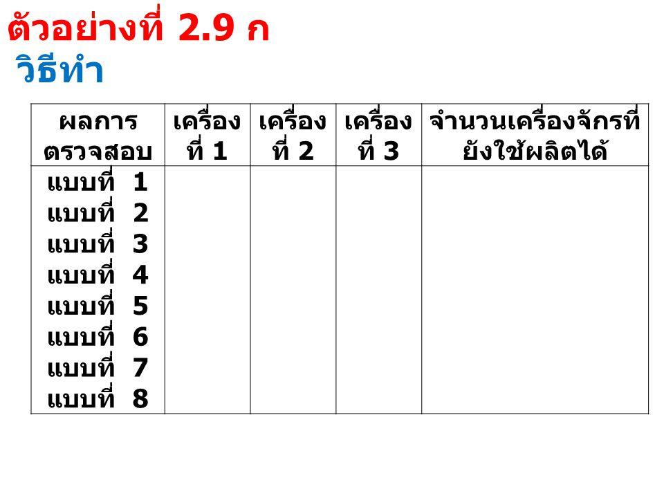 ตัวอย่างที่ 2.9 ก วิธีทำ ผลการ ตรวจสอบ เครื่อง ที่ 1 เครื่อง ที่ 2 เครื่อง ที่ 3 จำนวนเครื่องจักรที่ ยังใช้ผลิตได้ แบบที่ 1 แบบที่ 2 แบบที่ 3 แบบที่ 4 แบบที่ 5 แบบที่ 6 แบบที่ 7 แบบที่ 8