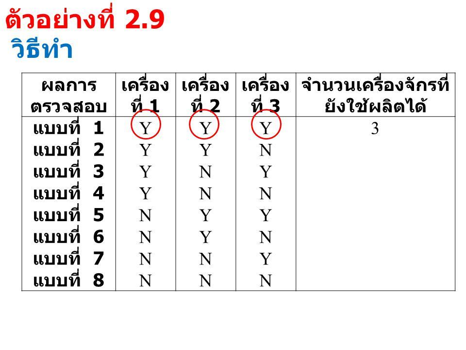 ตัวอย่างที่ 2.9 วิธีทำ ผลการ ตรวจสอบ เครื่อง ที่ 1 เครื่อง ที่ 2 เครื่อง ที่ 3 จำนวนเครื่องจักรที่ ยังใช้ผลิตได้ แบบที่ 1 YYY3 แบบที่ 2 YYN แบบที่ 3 YNY แบบที่ 4 YNN แบบที่ 5 NYY แบบที่ 6 NYN แบบที่ 7 NNY แบบที่ 8 NNN