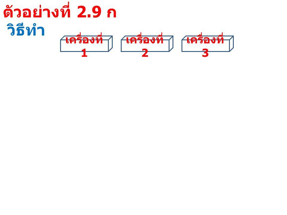 ตัวอย่างที่ 2.9 ก วิธีทำ ผลการ ตรวจสอบ เครื่อง ที่ 1 เครื่อง ที่ 2 เครื่อง ที่ 3 จำนวนเครื่องจักรที่ ยังใช้ผลิตได้ แบบที่ 1 YYY3 แบบที่ 2 YYN2 แบบที่ 3 YNY2 แบบที่ 4 YNN1 แบบที่ 5 NYY2 แบบที่ 6 NYN แบบที่ 7 NNY แบบที่ 8 NNN