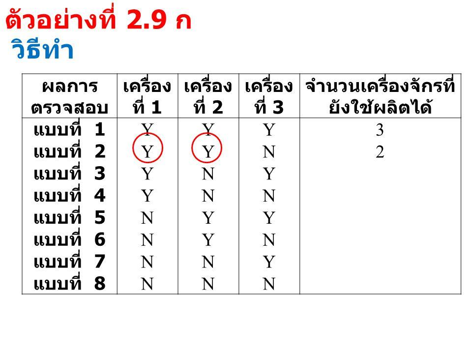 ตัวอย่างที่ 2.9 ก วิธีทำ ผลการ ตรวจสอบ เครื่อง ที่ 1 เครื่อง ที่ 2 เครื่อง ที่ 3 จำนวนเครื่องจักรที่ ยังใช้ผลิตได้ แบบที่ 1 YYY3 แบบที่ 2 YYN2 แบบที่ 3 YNY แบบที่ 4 YNN แบบที่ 5 NYY แบบที่ 6 NYN แบบที่ 7 NNY แบบที่ 8 NNN