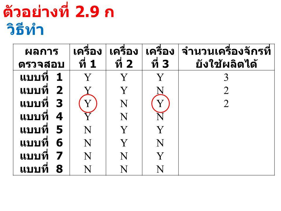 ตัวอย่างที่ 2.9 ก วิธีทำ ผลการ ตรวจสอบ เครื่อง ที่ 1 เครื่อง ที่ 2 เครื่อง ที่ 3 จำนวนเครื่องจักรที่ ยังใช้ผลิตได้ แบบที่ 1 YYY3 แบบที่ 2 YYN2 แบบที่ 3 YNY2 แบบที่ 4 YNN แบบที่ 5 NYY แบบที่ 6 NYN แบบที่ 7 NNY แบบที่ 8 NNN