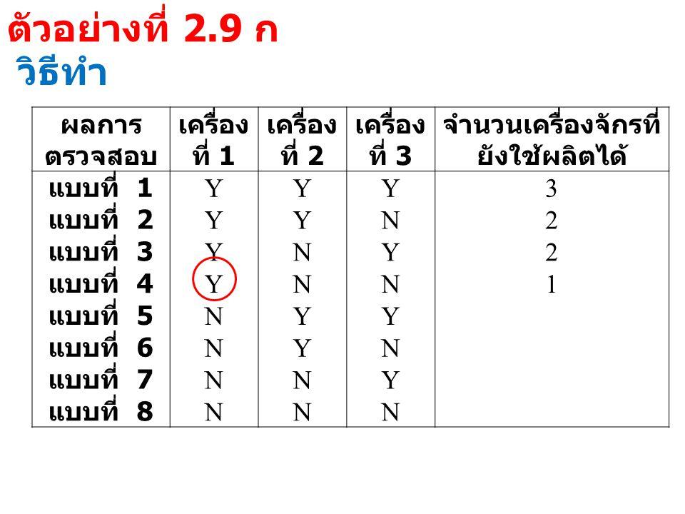 ตัวอย่างที่ 2.9 ก วิธีทำ ผลการ ตรวจสอบ เครื่อง ที่ 1 เครื่อง ที่ 2 เครื่อง ที่ 3 จำนวนเครื่องจักรที่ ยังใช้ผลิตได้ แบบที่ 1 YYY3 แบบที่ 2 YYN2 แบบที่ 3 YNY2 แบบที่ 4 YNN1 แบบที่ 5 NYY แบบที่ 6 NYN แบบที่ 7 NNY แบบที่ 8 NNN