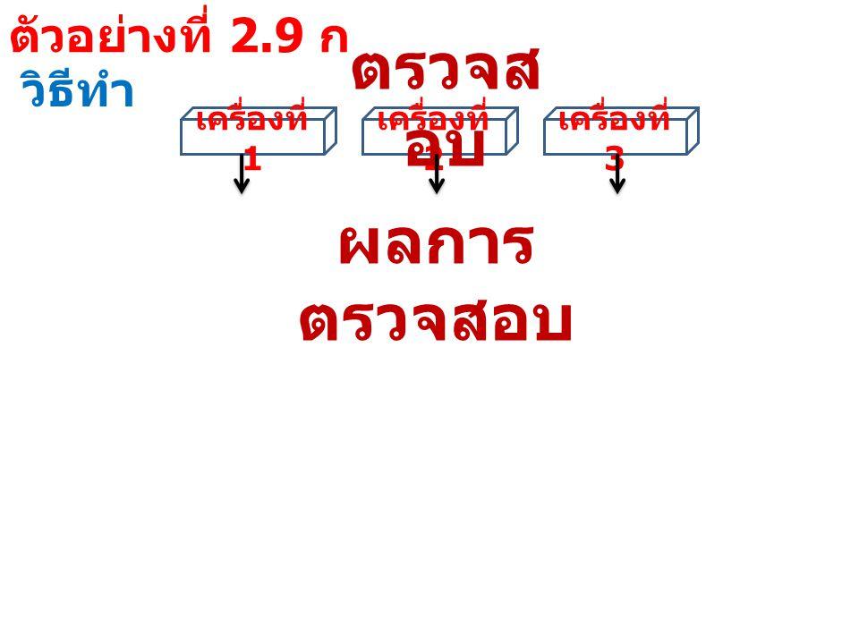 ตัวอย่างที่ 2.9 ก วิธีทำ ผลการ ตรวจสอบ เครื่อง ที่ 1 เครื่อง ที่ 2 เครื่อง ที่ 3 จำนวนเครื่องจักรที่ ยังใช้ผลิตได้ แบบที่ 1 YYY3 แบบที่ 2 YYN2 แบบที่ 3 YNY2 แบบที่ 4 YNN1 แบบที่ 5 NYY2 แบบที่ 6 NYN1 แบบที่ 7 NNY แบบที่ 8 NNN
