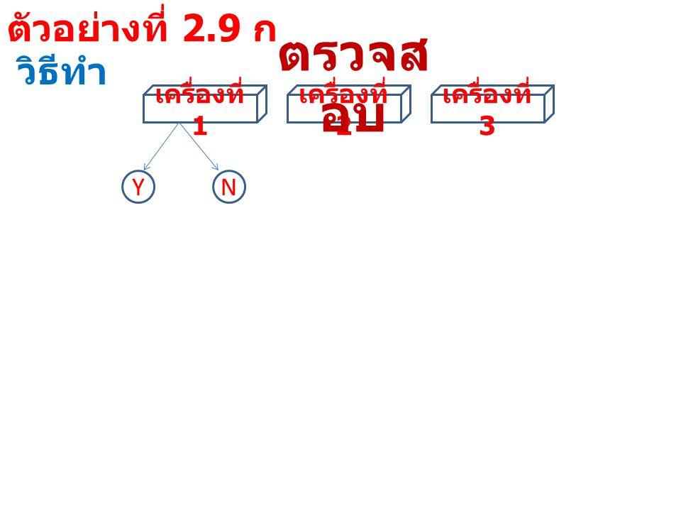 ตัวอย่างที่ 2.9 ก วิธีทำ ผลการ ตรวจสอบ เครื่อง ที่ 1 เครื่อง ที่ 2 เครื่อง ที่ 3 จำนวนเครื่องจักรที่ ยังใช้ผลิตได้ แบบที่ 1 YYY3 แบบที่ 2 YYN2 แบบที่ 3 YNY2 แบบที่ 4 YNN1 แบบที่ 5 NYY2 แบบที่ 6 NYN1 แบบที่ 7 NNY1 แบบที่ 8 NNN