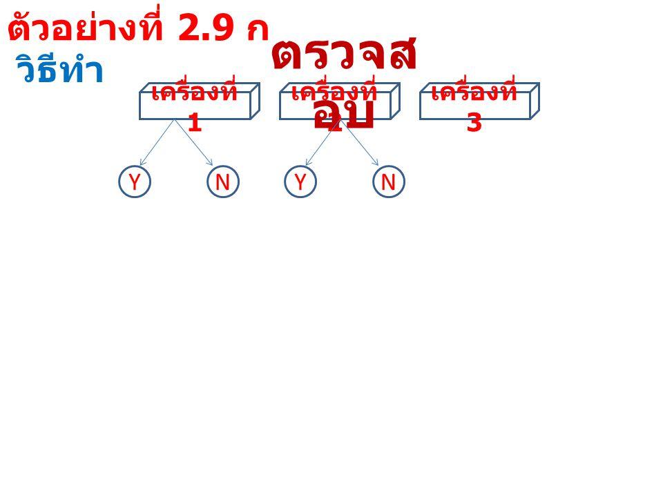 ตัวอย่างที่ 2.9 ก วิธีทำ ผลการ ตรวจสอบ เครื่อง ที่ 1 เครื่อง ที่ 2 เครื่อง ที่ 3 จำนวนเครื่องจักรที่ ยังใช้ผลิตได้ แบบที่ 1 YYY3 แบบที่ 2 YYN2 แบบที่ 3 YNY2 แบบที่ 4 YNN1 แบบที่ 5 NYY2 แบบที่ 6 NYN1 แบบที่ 7 NNY1 แบบที่ 8 NNN0