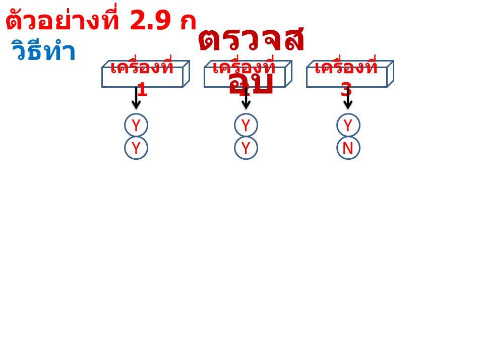 ตัวอย่างที่ 2.9 ก วิธีทำ เครื่องที่ 1 เครื่องที่ 2 เครื่องที่ 3 ตรวจส อบ YYY YYN