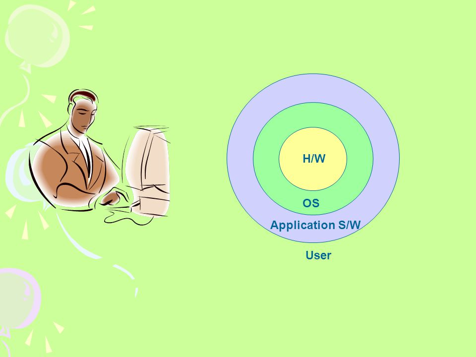 OS H/W Application S/W User