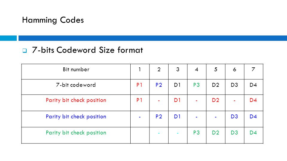 Hamming Codes  7-bits Codeword Size format Bit number1234567 7-bit codewordP1P2D1P3D2D3D4 Parity bit check positionP1-D1-D2-D4 Parity bit check posit