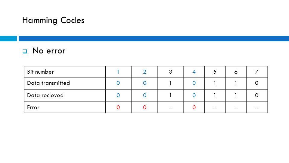 Hamming Codes  No error Bit number1234567 Data transmitted0010110 Data recieved0010110 Error00--0