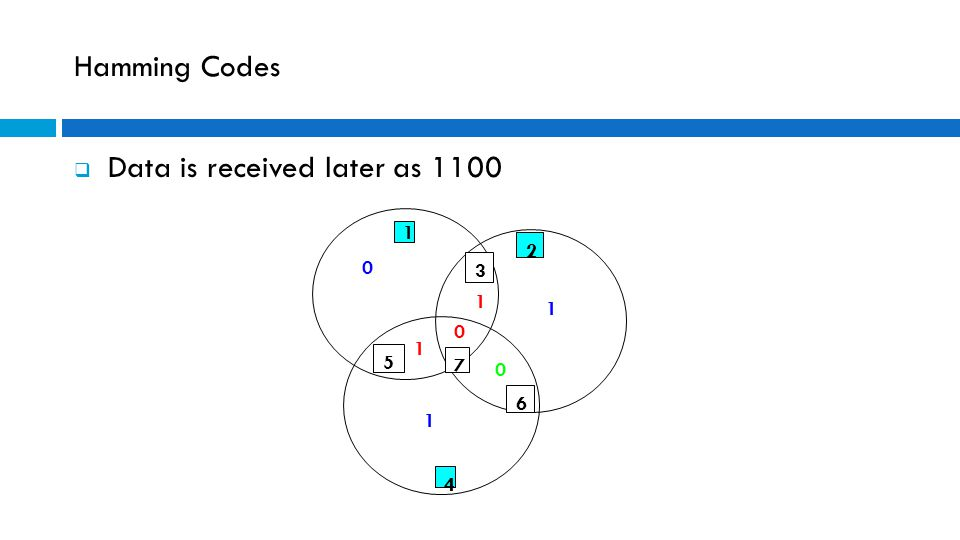 Hamming Codes  Data is received later as 1100 1 1 0 0 0 1 1 3 6 5 7 2 1 4