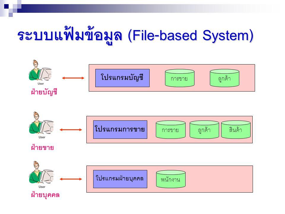 ระบบแฟ้มข้อมูล (File-based System) ฝ่ายบัญชี โปรแกรมบัญชี การขายลูกค้า ฝ่ายขาย โปรแกรมการขาย การขายลูกค้าสินค้า ฝ่ายบุคคล โปรแกรมฝ่ายบุคคล พนักงาน