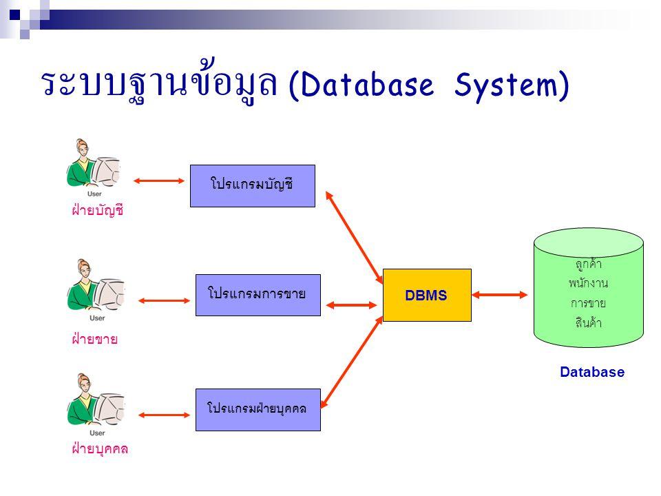 ระบบฐานข้อมูล (Database System) ฝ่ายบัญชี โปรแกรมบัญชี ลูกค้า พนักงาน การขาย สินค้า ฝ่ายขาย โปรแกรมการขาย ฝ่ายบุคคล โปรแกรมฝ่ายบุคคล DBMS Database