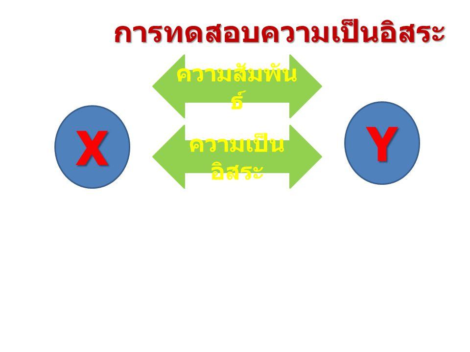 0.9 5 0.0 5 9.488 1.351 ที่ระดับนัยสำคัญ 0.05 ประสิทธิภาพของคนงานไม่ขึ้นอยู่กับ ระยะเวลา ( ประสบการณ์ )