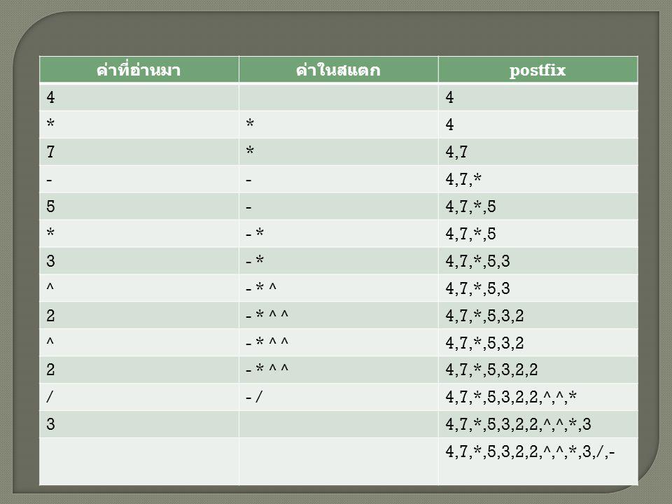 ค่าที่อ่านมาค่าในสแตก postfix 44 **4 7*4,7 --4,7,* 5-4,7,*,5 *- *4,7,*,5 3- *4,7,*,5,3 ^- * ^4,7,*,5,3 2- * ^ ^4,7,*,5,3,2 ^- * ^ ^4,7,*,5,3,2 2- * ^