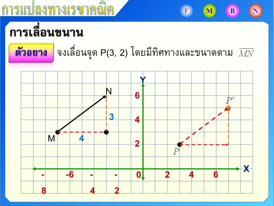 การเลื่อนขนาน จงเลื่อนจุด P(3, 2) โดยมีทิศทางและขนาดตาม M N -2-2 -4-4 -6-8-8 6 4 20 6 4 2 4 3 Y X