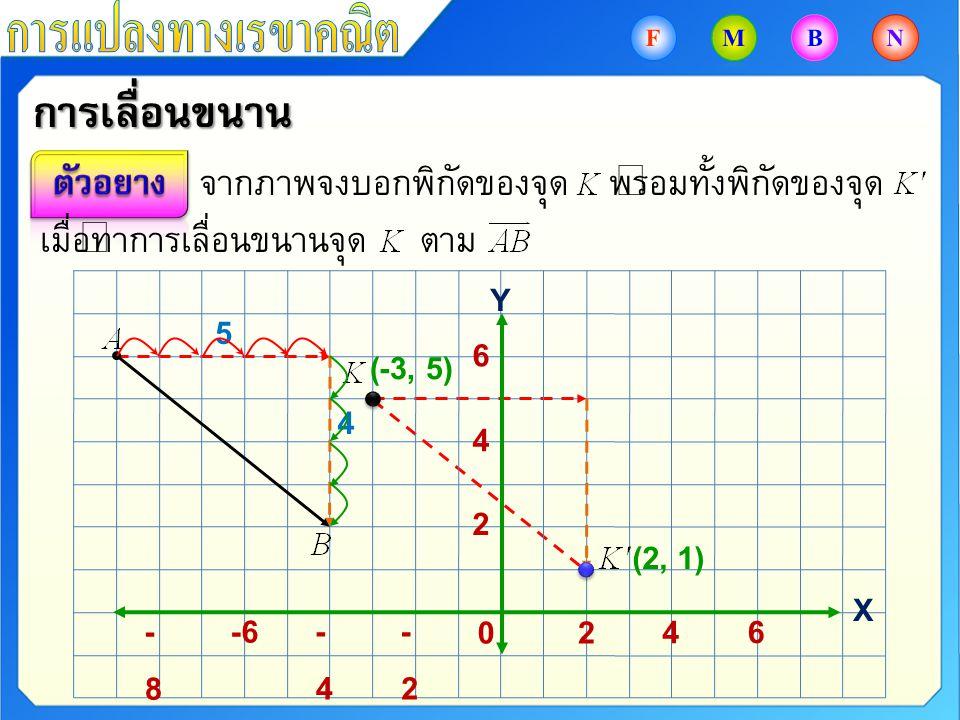 การเลื่อนขนาน -2-2 -4-4 -8-8 6 4 20 6 4 2 จากภาพจงบอกพิกัดของจุด พร้อมทั้งพิกัดของจุด เมื่อทำการเลื่อนขนานจุด ตาม (-3, 5) (2, 1) Y X 5 4