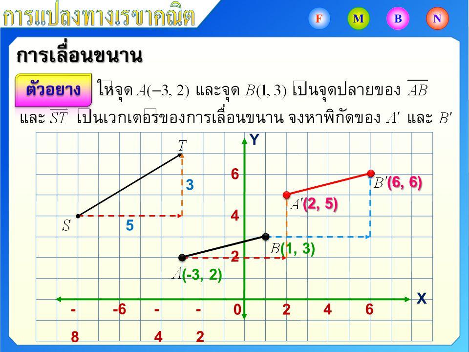 ให้จุด และจุด เป็นจุดปลายของ และ เป็นเวกเตอร์ของการเลื่อนขนาน จงหาพิกัดของ และการเลื่อนขนาน -2-2 -4-4 -6-8-8 6 4 20 6 4 2 (-3, 2) Y X (1, 3) 5 3 (2, 5