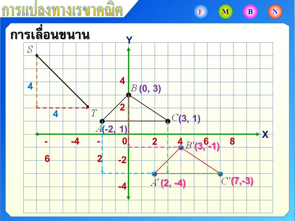 การเลื่อนขนาน 0-2-2 -4-6-6 8 6 4 4 2 Y X 2 -2 -4 4 4 (-2, 1) (0, 3) (3, 1) (2, -4) (3, -1) (7,-3)