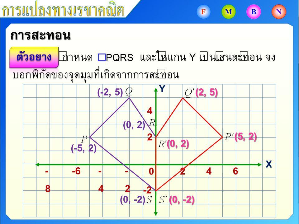การสะท้อน กำหนด และให้แกน Y เป็นเส้นสะท้อน จง บอกพิกัดของจุดมุมที่เกิดจากการสะท้อน PQRS -2-2 -4-4 -6-8-8 6 4 20 4 2 Y X -2 (-5, 2) (0, 2) (-2, 5) (0,