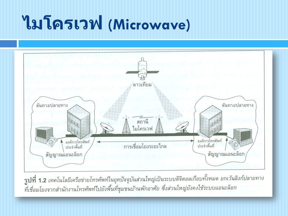 ไมโครเวฟ (Microwave)
