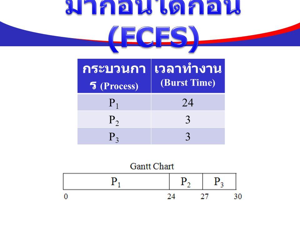 วิธีคำนวณ P 1 =0, P 2 =24, P 3 =27 (0+24+27) / 3 = 17 ดังนั้น เวลารอคอยโดยเฉลี่ย 17 หน่วยเวลา